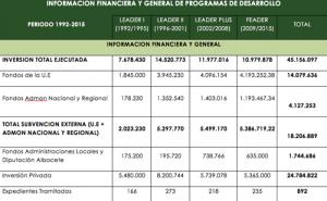 Datos de inversión y ayudas de Leader en periodo 1992-2015