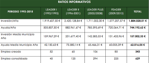 Ratios informativos incidencia Leader 1992-2015